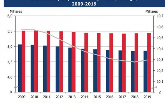 Португалия: население страны увеличилось впервые за 10 лет